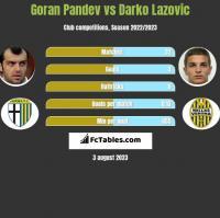 Goran Pandev vs Darko Lazovic h2h player stats