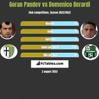 Goran Pandev vs Domenico Berardi h2h player stats