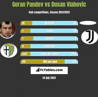 Goran Pandev vs Dusan Vlahovic h2h player stats