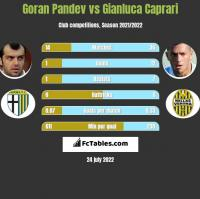 Goran Pandev vs Gianluca Caprari h2h player stats
