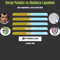 Goran Pandev vs Gianluca Lapadula h2h player stats