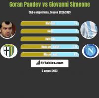 Goran Pandev vs Giovanni Simeone h2h player stats