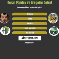 Goran Pandev vs Gregoire Defrel h2h player stats