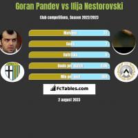 Goran Pandev vs Ilija Nestorovski h2h player stats