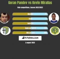 Goran Pandev vs Kevin Mirallas h2h player stats