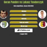Goran Pandev vs Lukasz Teodorczyk h2h player stats