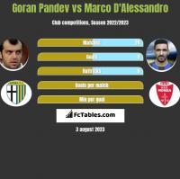 Goran Pandev vs Marco D'Alessandro h2h player stats