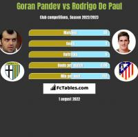 Goran Pandev vs Rodrigo De Paul h2h player stats