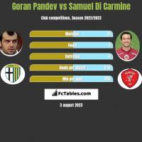 Goran Pandev vs Samuel Di Carmine h2h player stats