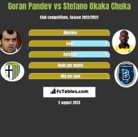 Goran Pandev vs Stefano Okaka Chuka h2h player stats