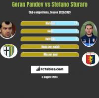 Goran Pandev vs Stefano Sturaro h2h player stats
