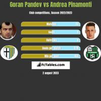Goran Pandev vs Andrea Pinamonti h2h player stats