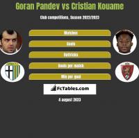 Goran Pandev vs Cristian Kouame h2h player stats