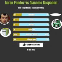 Goran Pandev vs Giacomo Raspadori h2h player stats