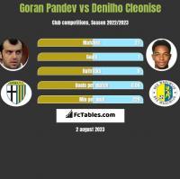 Goran Pandev vs Denilho Cleonise h2h player stats