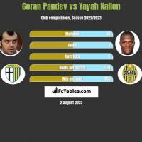 Goran Pandev vs Yayah Kallon h2h player stats