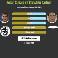 Goran Sukalo vs Christian Gartner h2h player stats