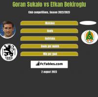 Goran Sukalo vs Efkan Bekiroglu h2h player stats
