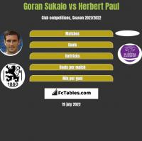 Goran Sukalo vs Herbert Paul h2h player stats