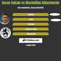 Goran Sukalo vs Maximilian Ahlschwede h2h player stats