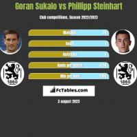 Goran Sukalo vs Phillipp Steinhart h2h player stats