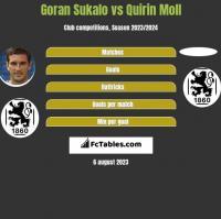 Goran Sukalo vs Quirin Moll h2h player stats