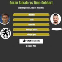 Goran Sukalo vs Timo Gebhart h2h player stats