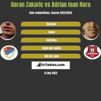 Goran Zakaric vs Adrian Ioan Hora h2h player stats