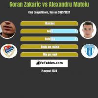 Goran Zakaric vs Alexandru Mateiu h2h player stats