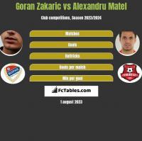 Goran Zakarić vs Alexandru Matel h2h player stats