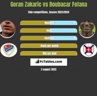 Goran Zakaric vs Boubacar Fofana h2h player stats