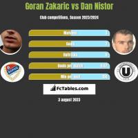 Goran Zakaric vs Dan Nistor h2h player stats