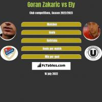Goran Zakaric vs Ely h2h player stats