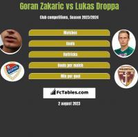 Goran Zakaric vs Lukas Droppa h2h player stats