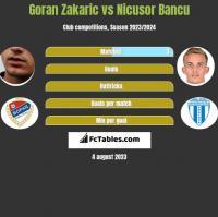 Goran Zakaric vs Nicusor Bancu h2h player stats