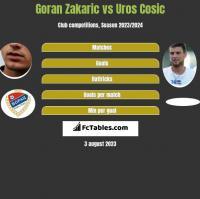 Goran Zakaric vs Uros Cosic h2h player stats
