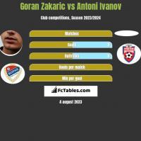 Goran Zakaric vs Antoni Ivanov h2h player stats