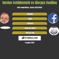 Gordon Schildenfeld vs Giorgos Vasiliou h2h player stats