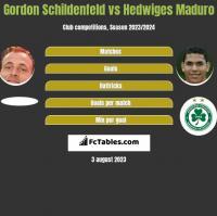Gordon Schildenfeld vs Hedwiges Maduro h2h player stats