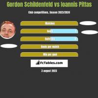 Gordon Schildenfeld vs Ioannis Pittas h2h player stats
