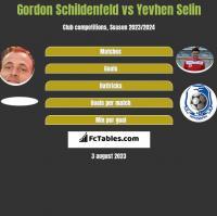 Gordon Schildenfeld vs Jewhen Selin h2h player stats