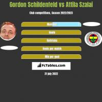 Gordon Schildenfeld vs Attila Szalai h2h player stats