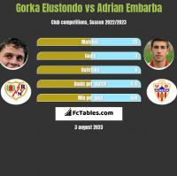 Gorka Elustondo vs Adrian Embarba h2h player stats