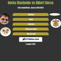 Gorka Elustondo vs Albert Dorca h2h player stats