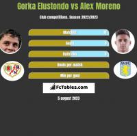 Gorka Elustondo vs Alex Moreno h2h player stats