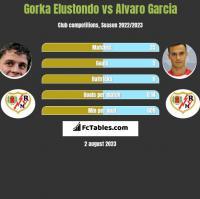 Gorka Elustondo vs Alvaro Garcia h2h player stats