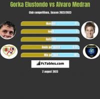 Gorka Elustondo vs Alvaro Medran h2h player stats