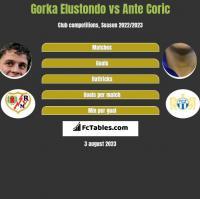 Gorka Elustondo vs Ante Coric h2h player stats