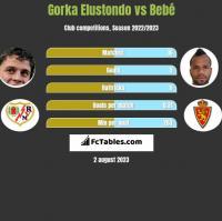 Gorka Elustondo vs Bebe h2h player stats
