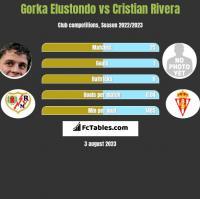 Gorka Elustondo vs Cristian Rivera h2h player stats